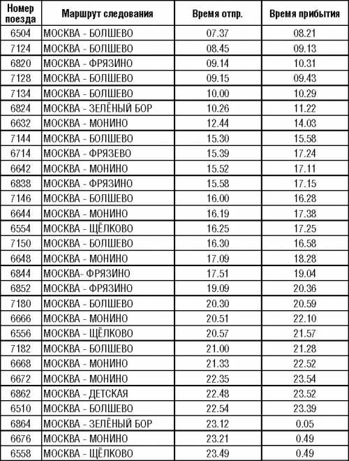 согревающие расписание пригородных электричек из москвы до ивантеевки 6апреля знаете